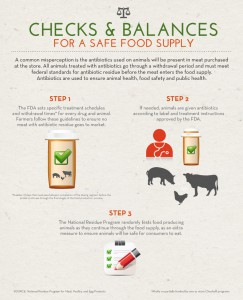 Safe Food Supply Assurances